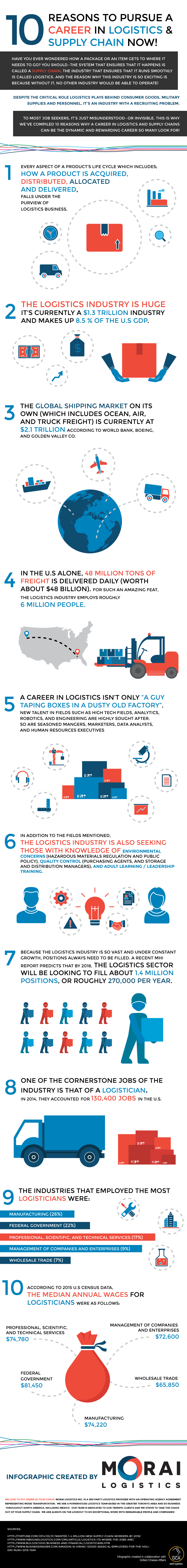 morai-logistics-infographic-10-reasons-to-pursue-career-in-supply-chain-logistics