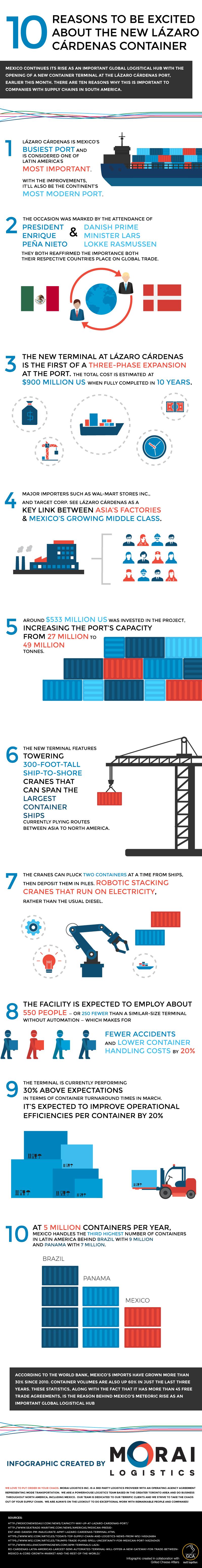 Morai-Infographic-LazaroCardenas