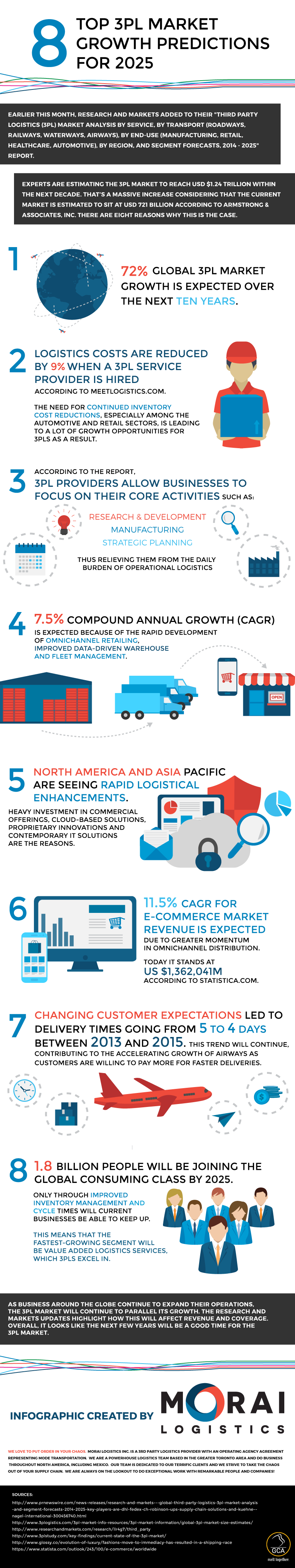 morai-logistics-infographic-8-3pl-market-growth-predictions-2025