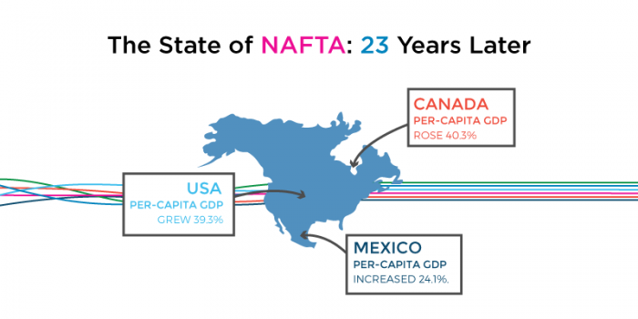 The State of NAFTA: 23 Years Later