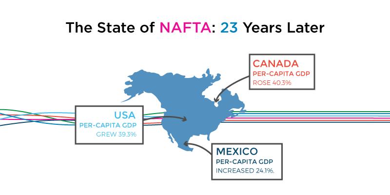 Morai-Logistics-Blog-infographic-nafta-23-years-later