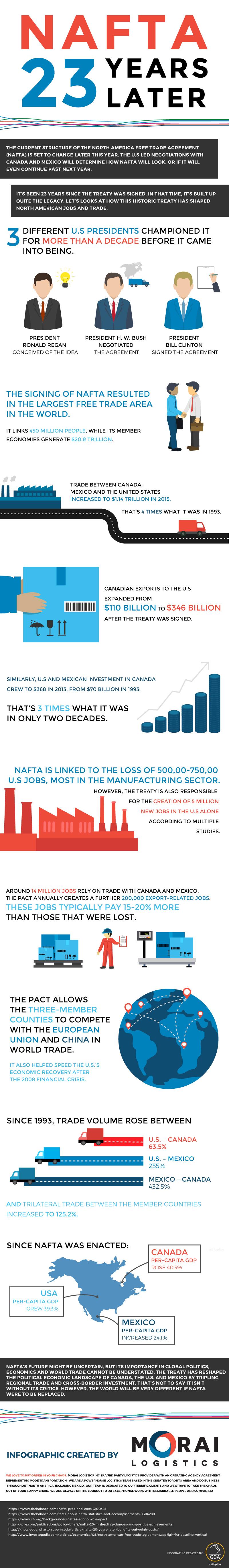 morai-logistics-nafta-23-years-later