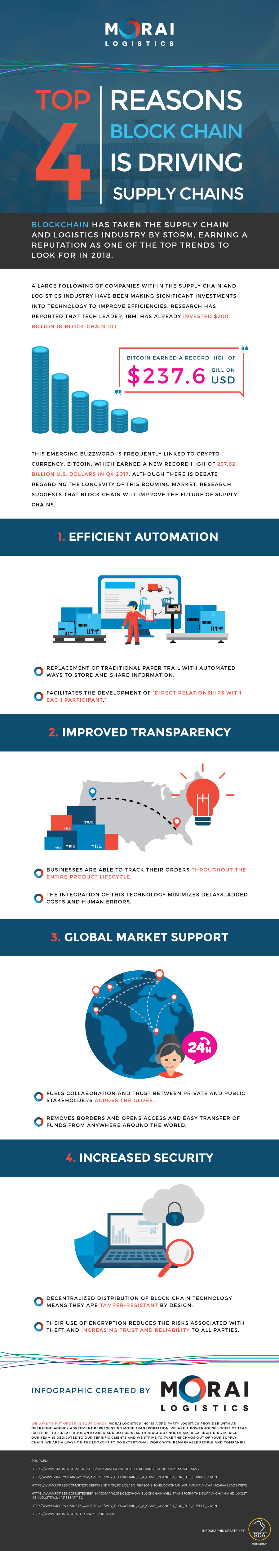 morai-infographic-4-reasons-blockchain-driving-supply-chain