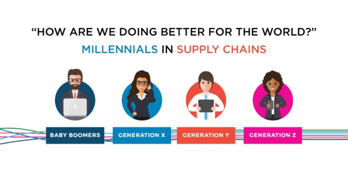 """How Are We Doing Better for the World?"" – Millennials in Supply Chains"