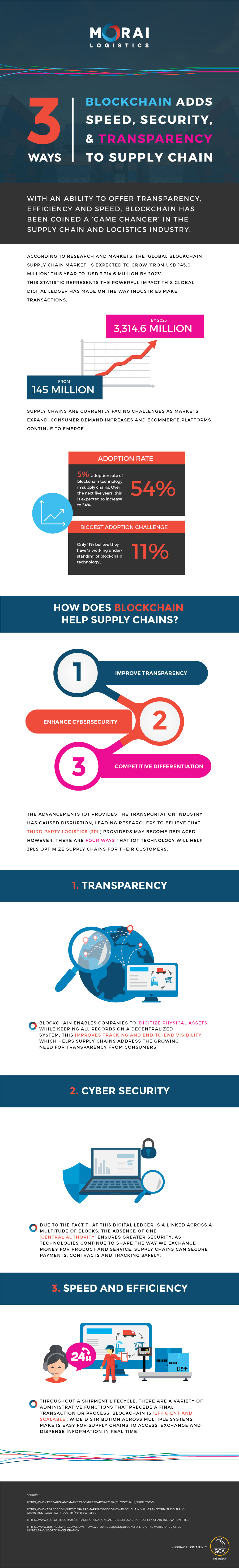 morai-infographic-3-Ways-Blockchain-Adds-Speed-Security-Transparency-to-Supply-Chains