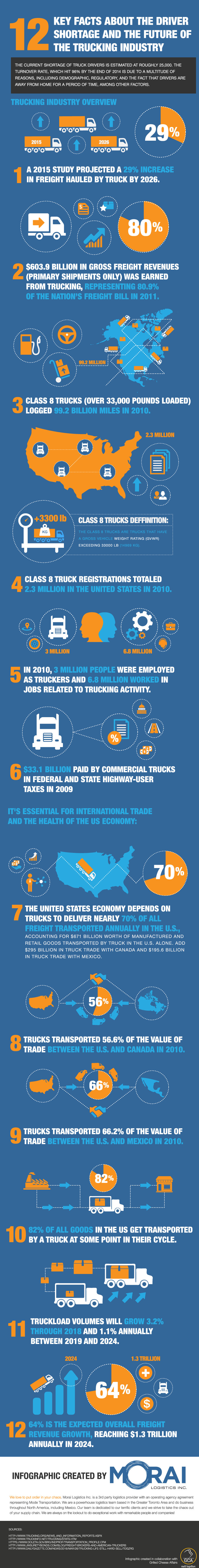 Morai-Logistics-12-Key-Facts-About-the-Truck-Driver-Shortage
