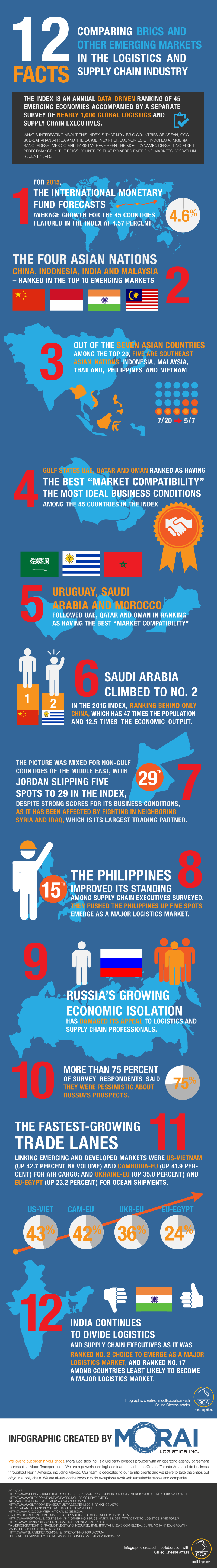 Morai-Logistics-Infographic-12-Facts-Comparing-BRIC-in-the-Logistics-Supply-Chain