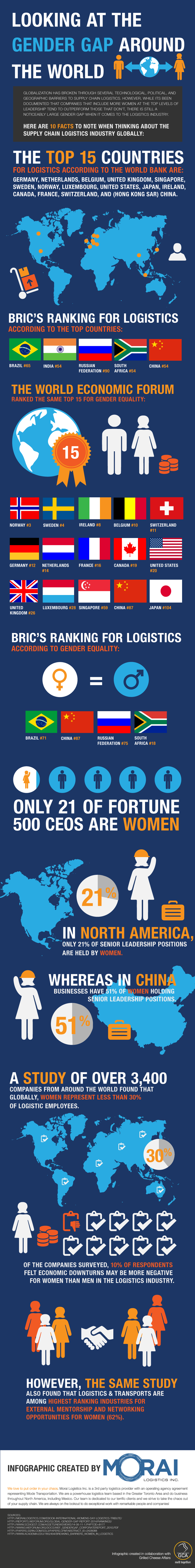Morai-Logistics-Infographic-Looking-at-Gender-Gap