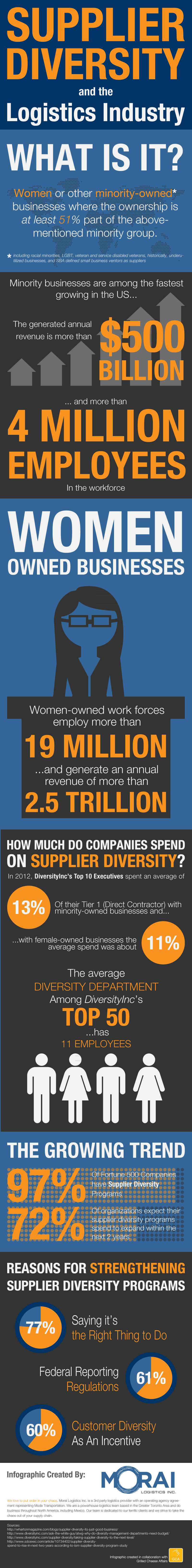 Morai-Logistics-Infographic-Supplier-Diversity