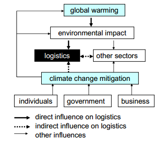 Source: Logistics Research Centre, Heriot-Watt University, Edinburgh, UK